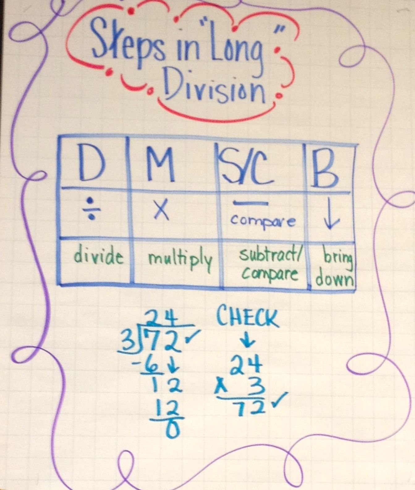 Steps In Long Division