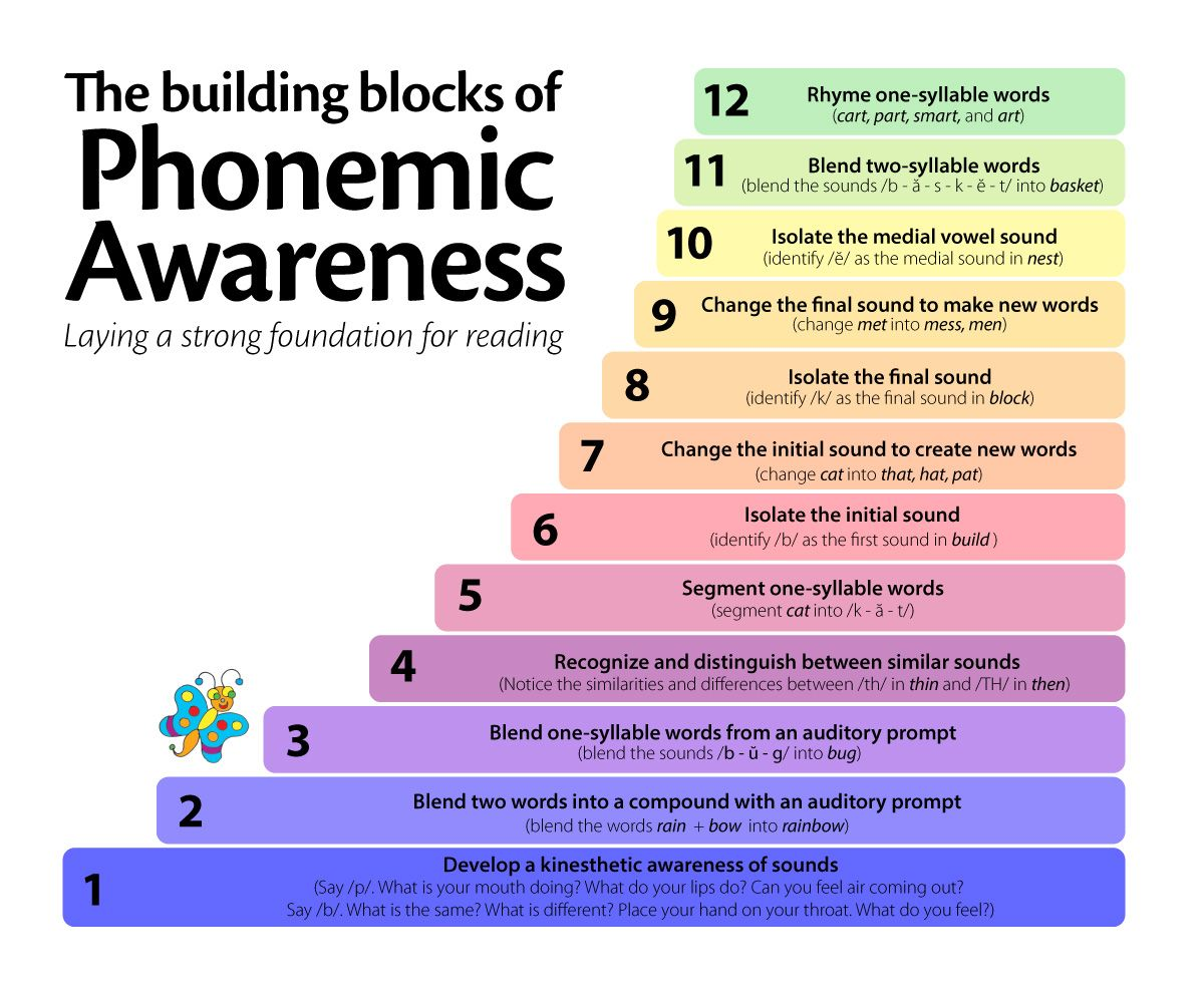 Explanation Of Phonemic And Phonological Awareness Plus Suggested Activities