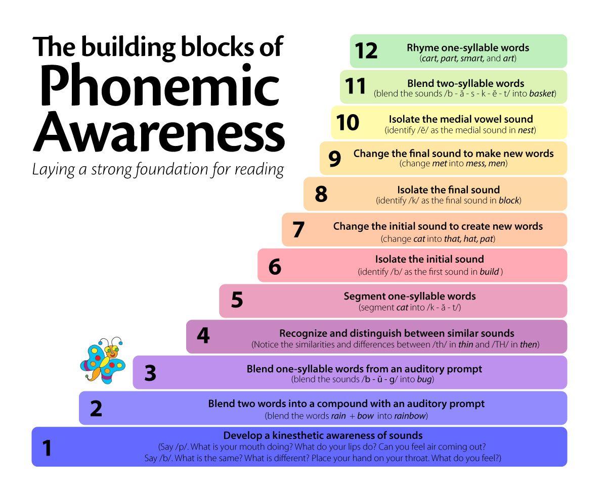 Phonemic Awareness For Prek K Amp 1