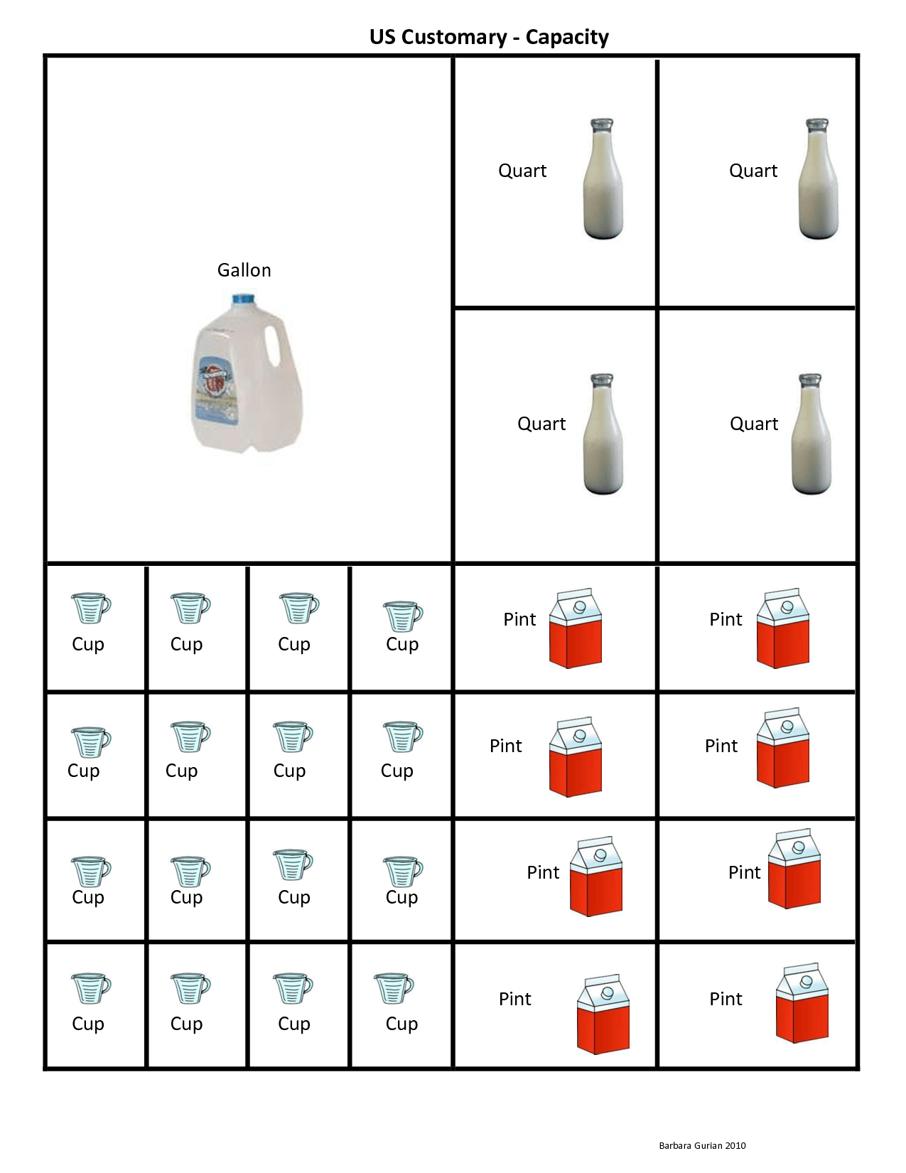 Cup Pint Quart Gallon Conversion Chart Clipart