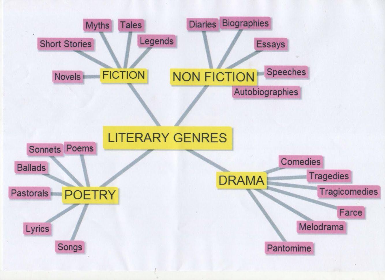 Literary Genres Web Poster