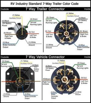 7Way Trailer Diagram | Teardrop Trailer Ideas | Pinterest