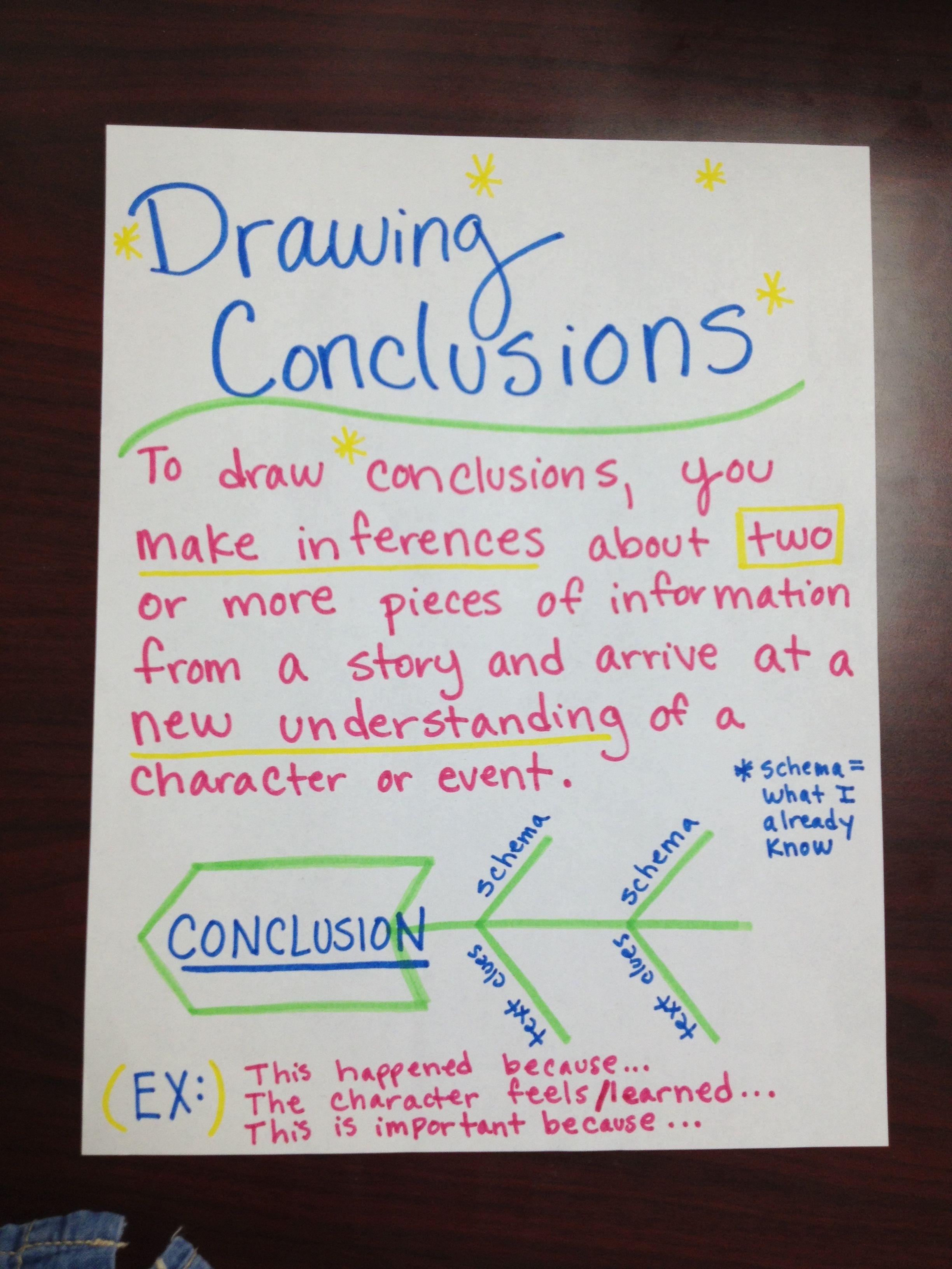 Drawing Conclusions Anchor Chart I Made
