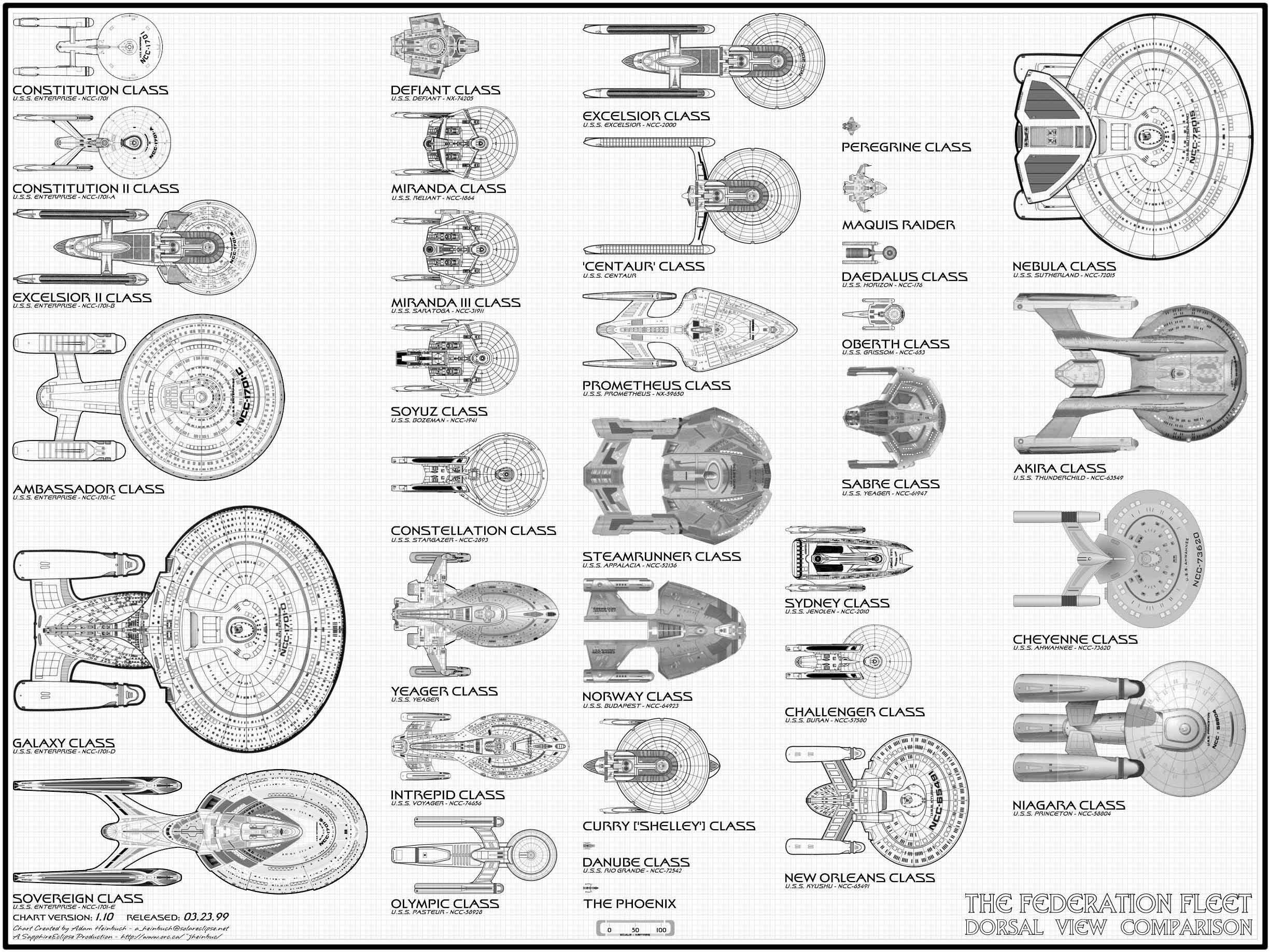 Star Trek Federation Fleet Starships Size Comparison
