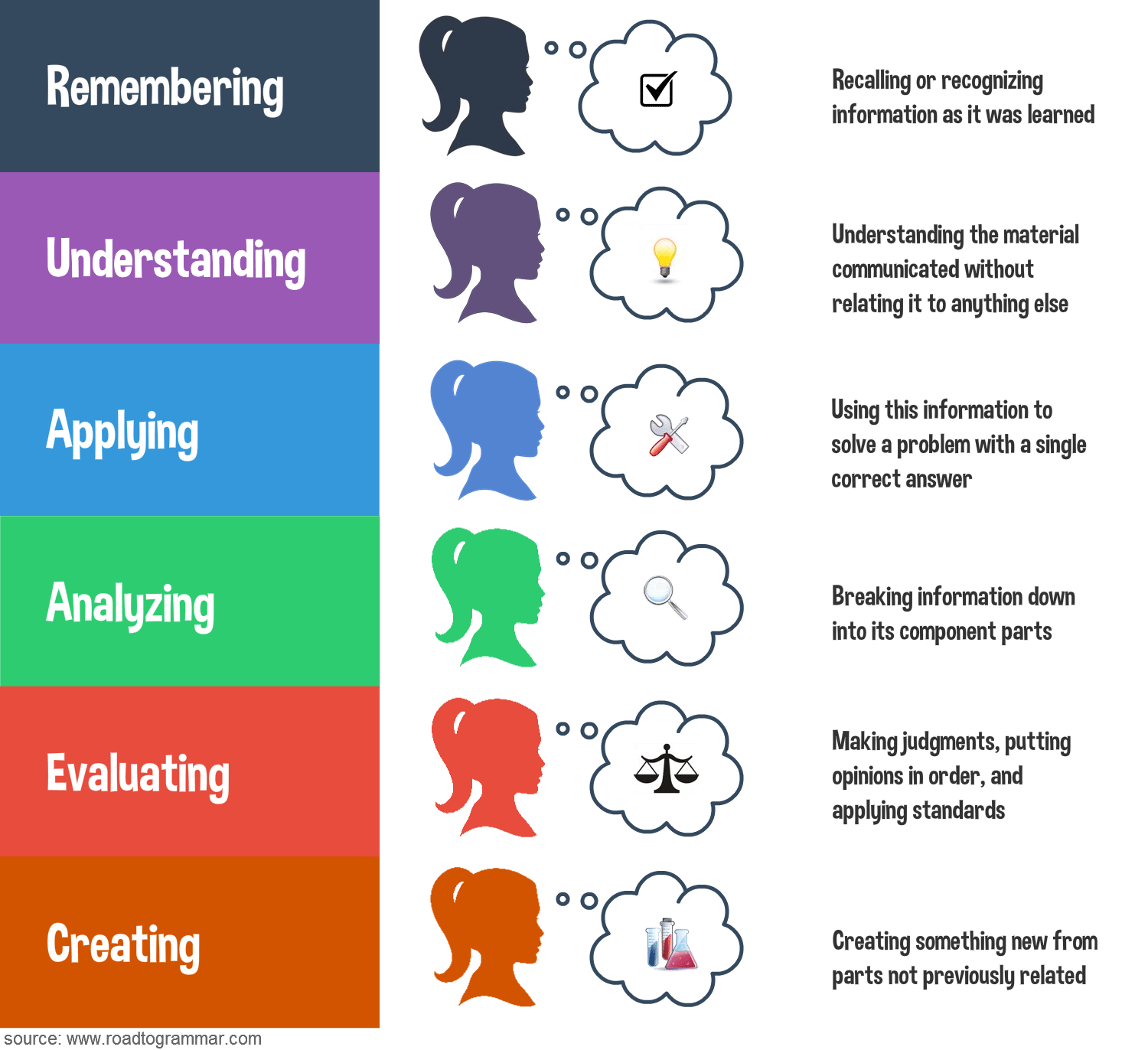 Bloom S Revised Taxonomy Infographic