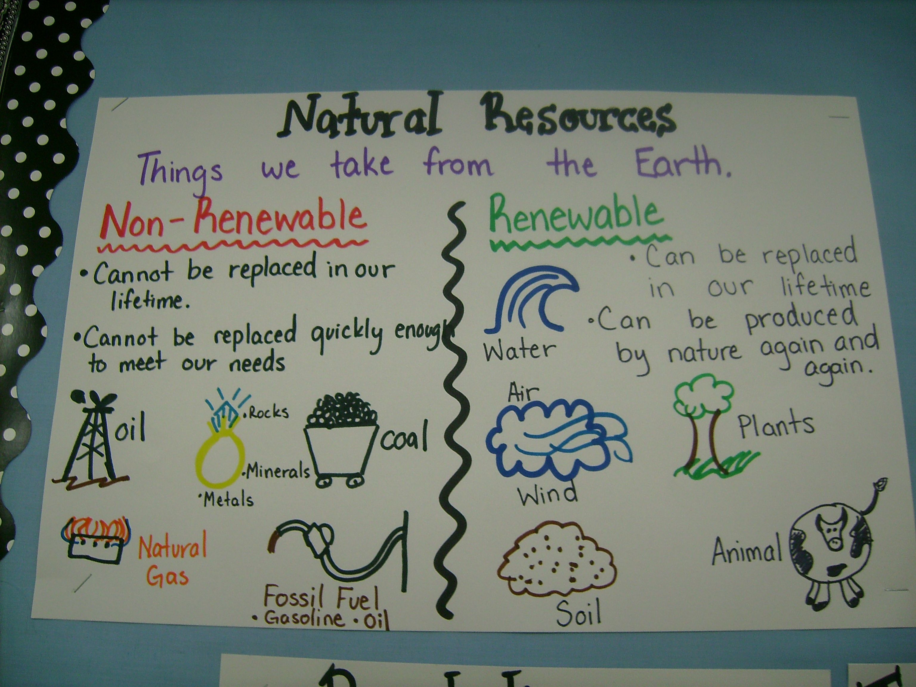 Best 25 Define Natural Resources Ideas