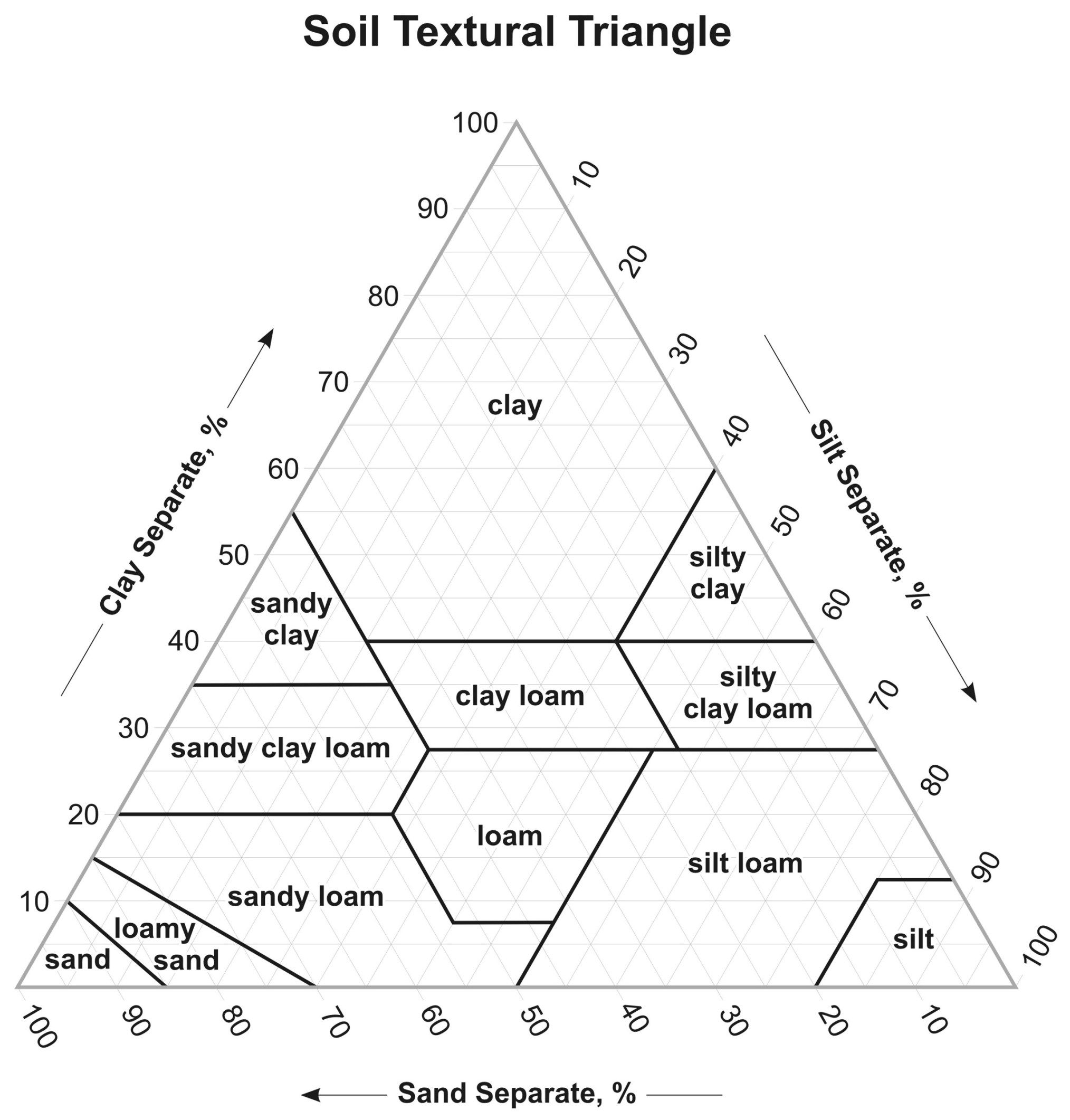 Soil Texture Triangle
