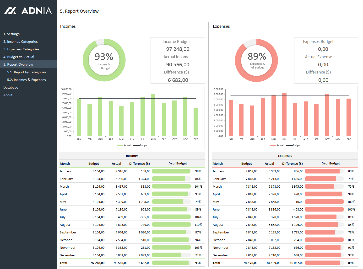 Budget Vs Actual Excel Spreadsheet Template Dashboard