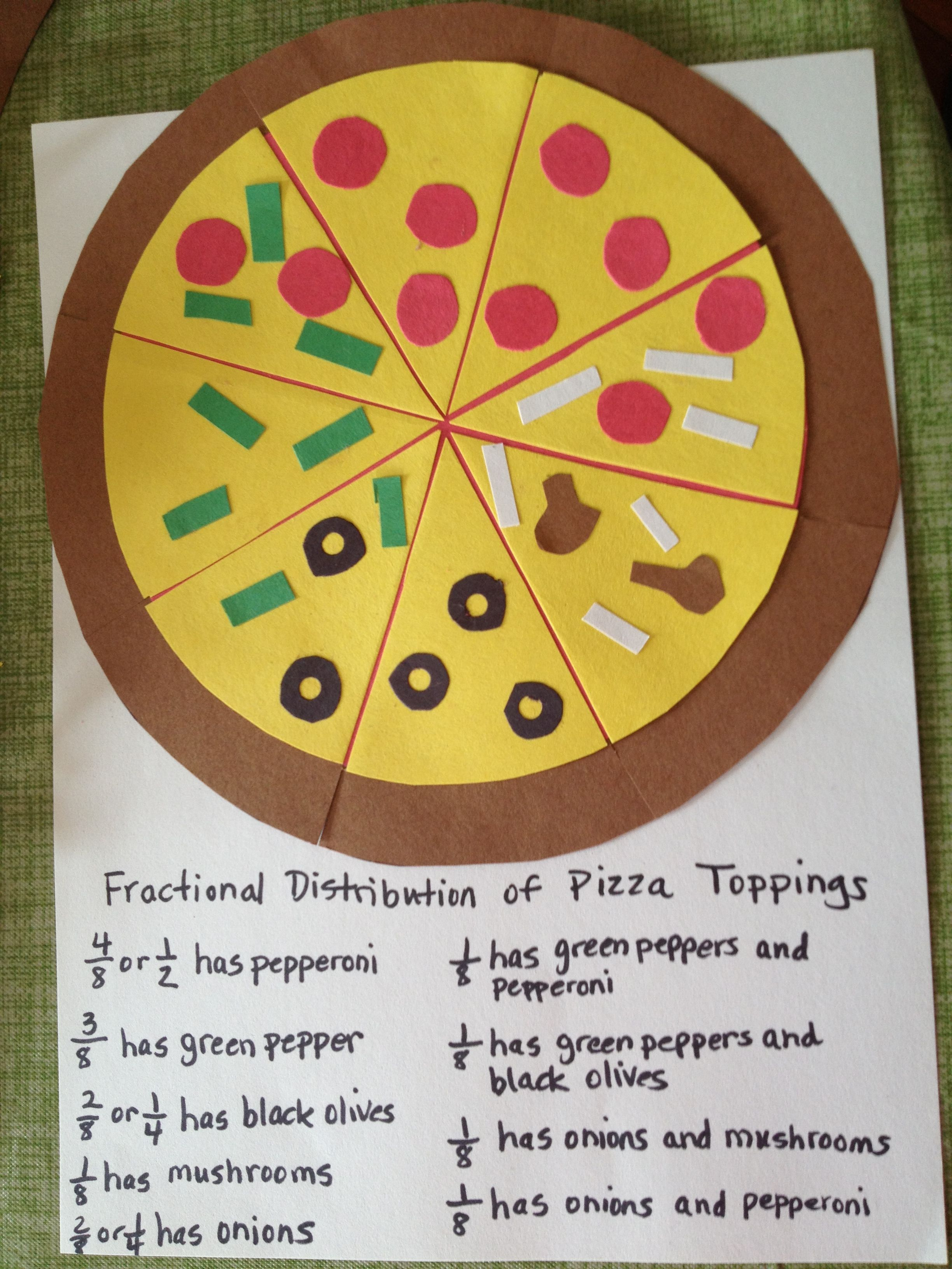Fraction Pizza This A Creative Way To Teach Students The Concept Of Fractions This Relates To