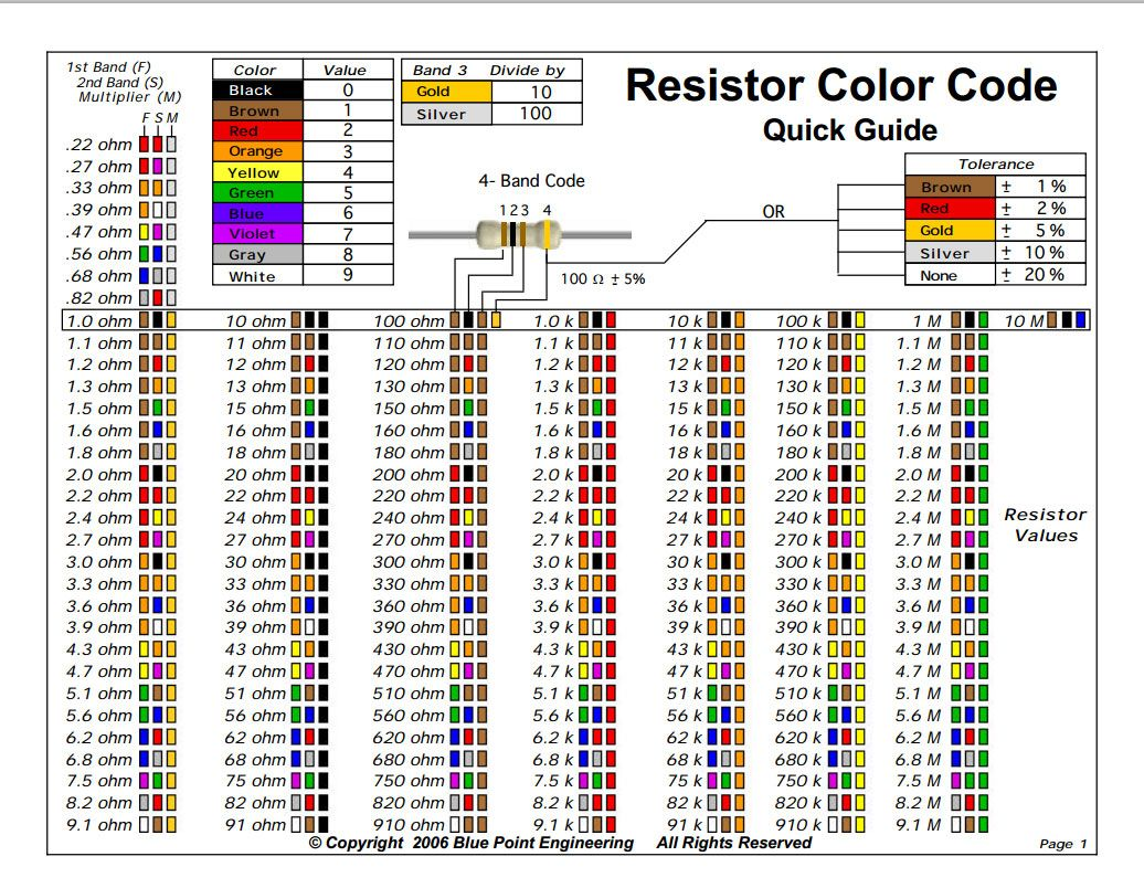 Fixed Resistor Colour Coding Chart