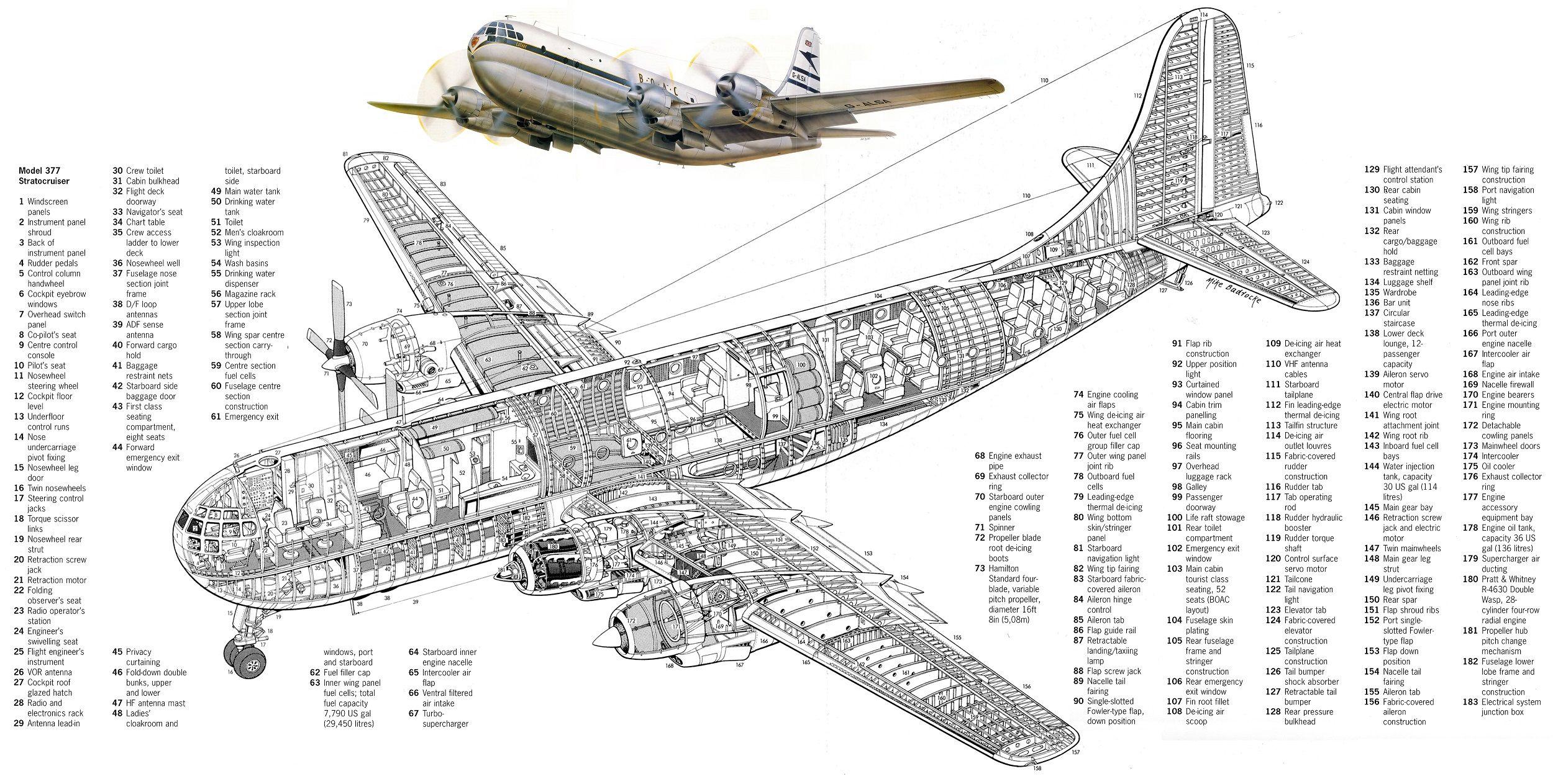 Boeing Cockpit Diagram