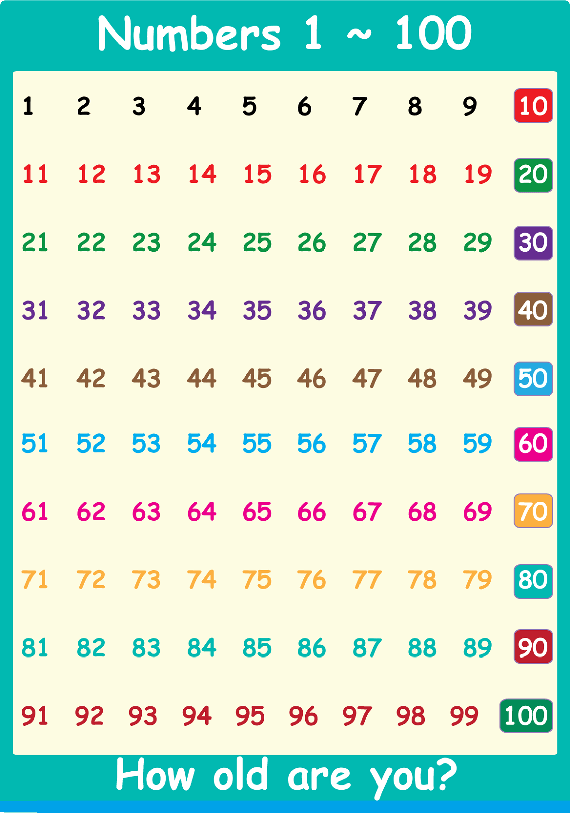 Chart Of Numbers 1 100 For The Beginners