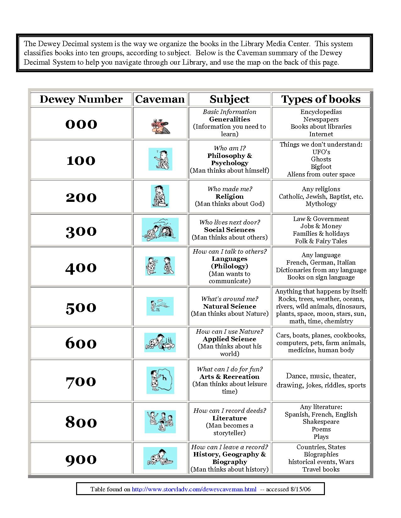 Dewey Decimal System Worksheets Free Worksheet Examples