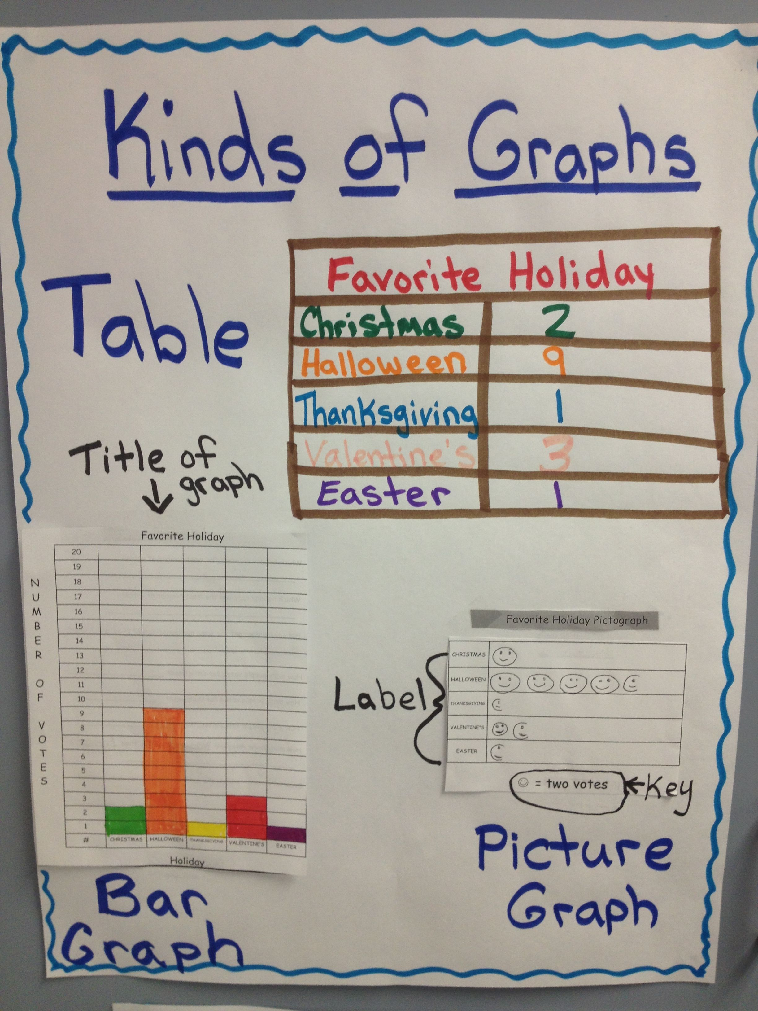 Pisd Mathematics Check Out The Anchor Chart For Various Types Of Graphs Genoa Es