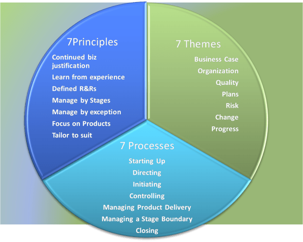 7 themes prince2-structure2 | Legacy Empire inspiration ...