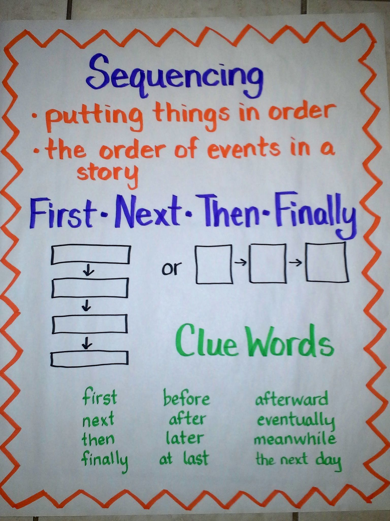 Sequencing Anchor Chart Including Two Types Of Graphic Organizers Used And Clue Words E