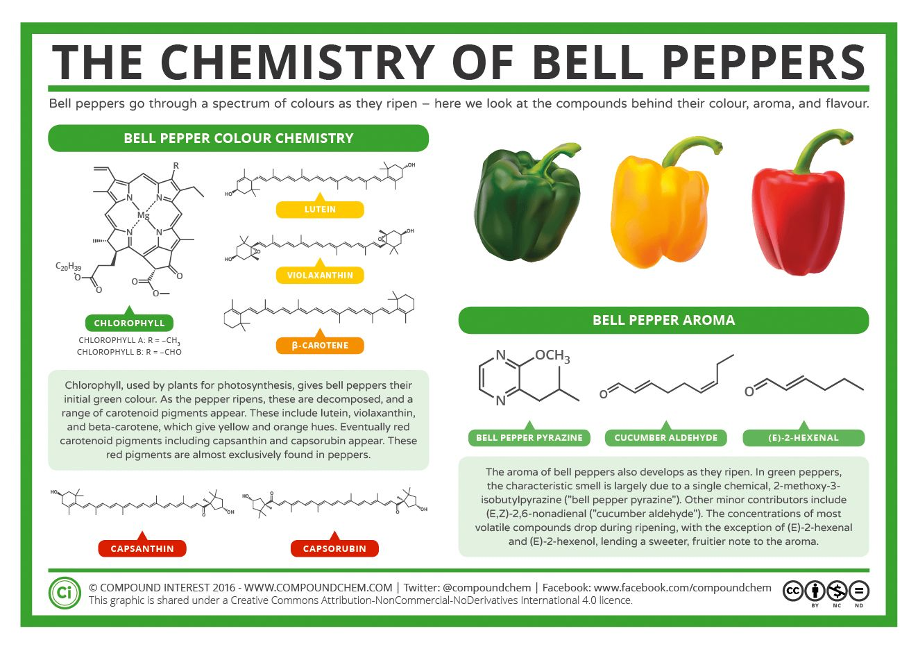 The Chemical Difference Between Red Yellow And Green