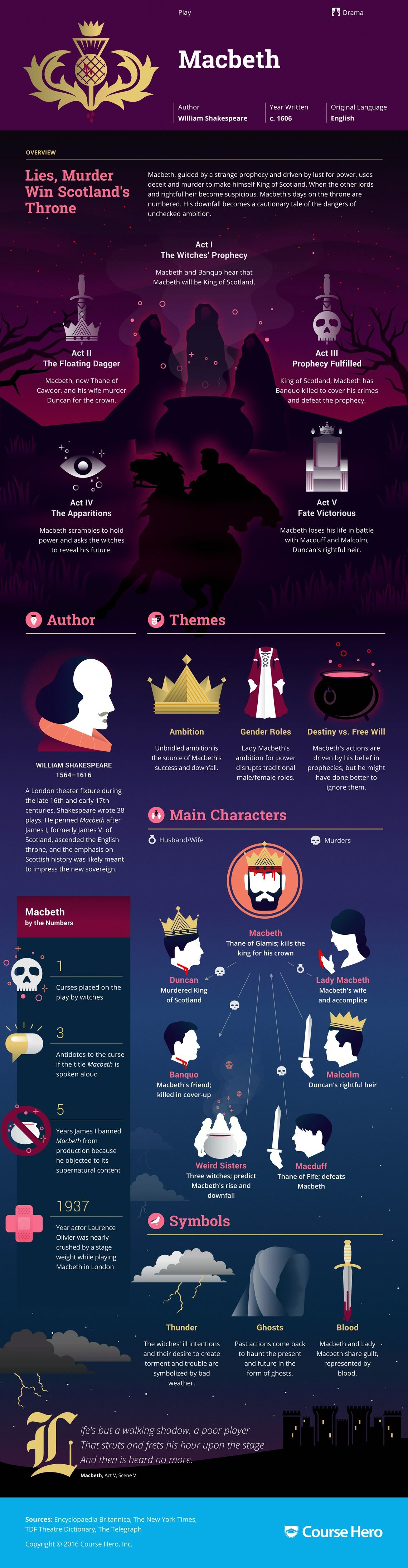 Macbeth Infographic