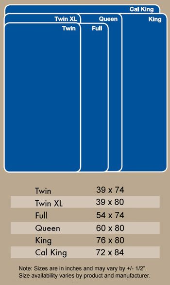 Here Are The Sizes For Standard Mattresses Sometimes I Think Want To Make Some