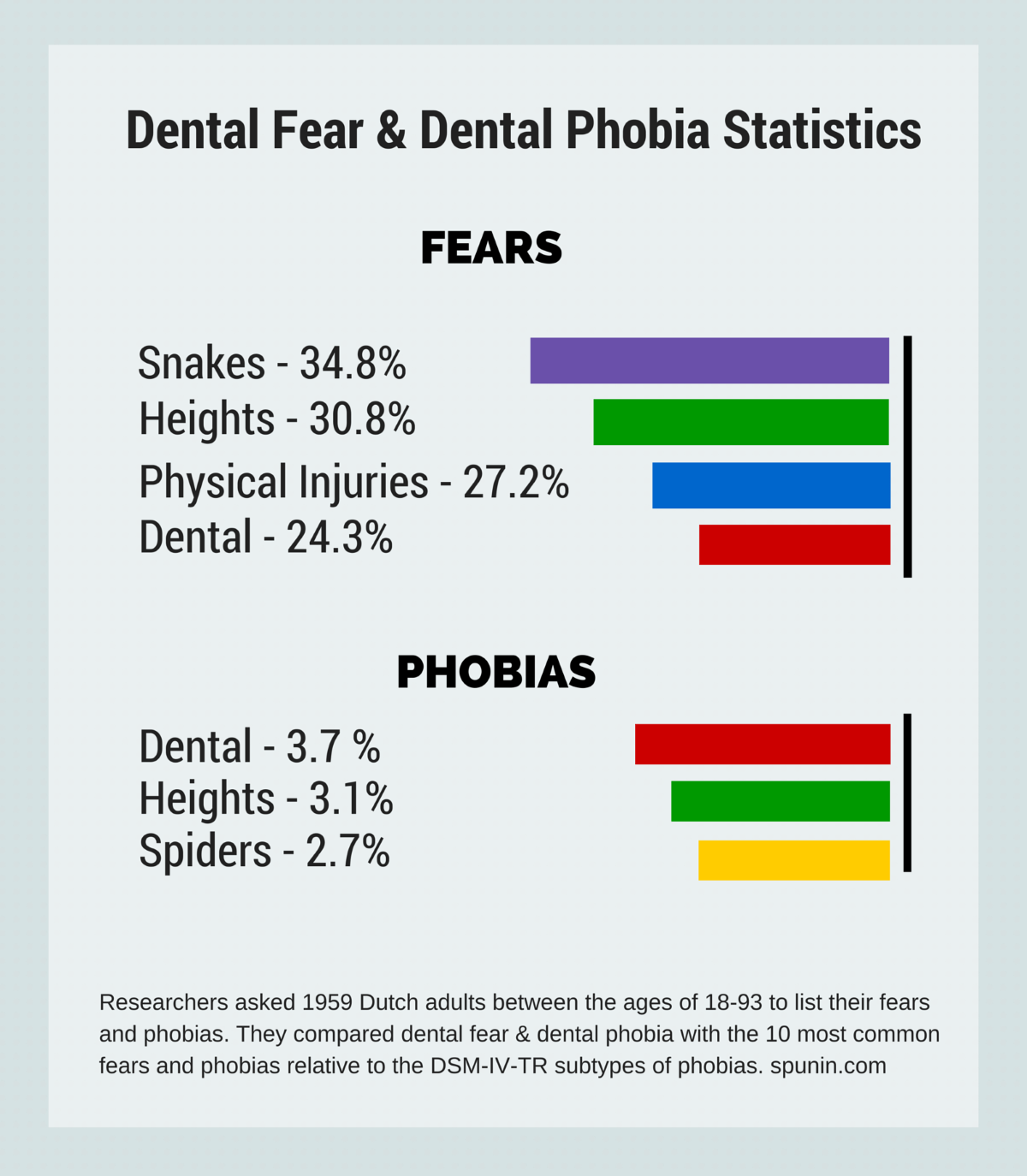 Dealing With Dental Phobia And Dental Fear Anxietytips