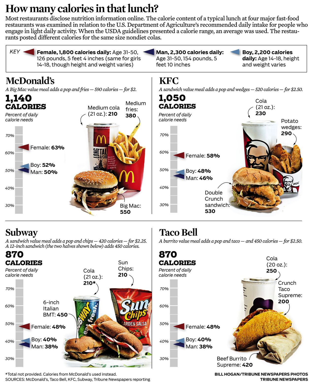 Fast Food A Look At Calories In Value Meals