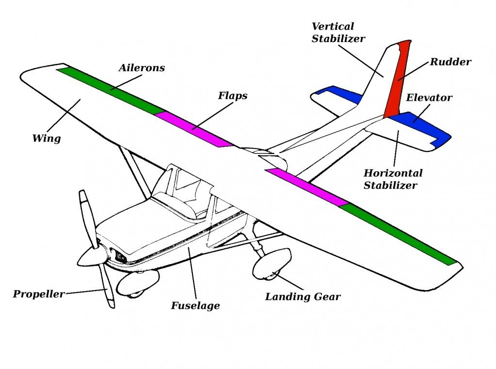 General Parts Of An Airplane