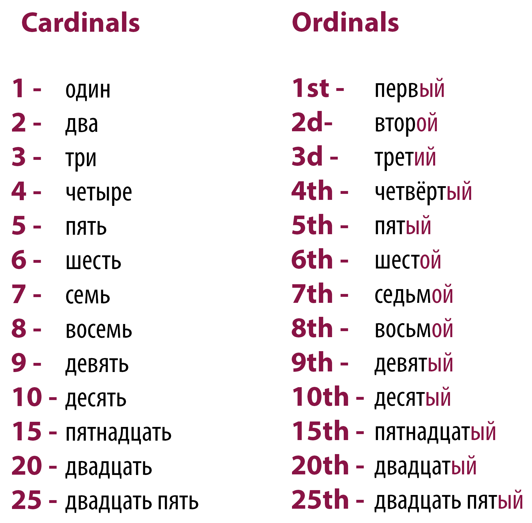 How To Male An Ordinal Number