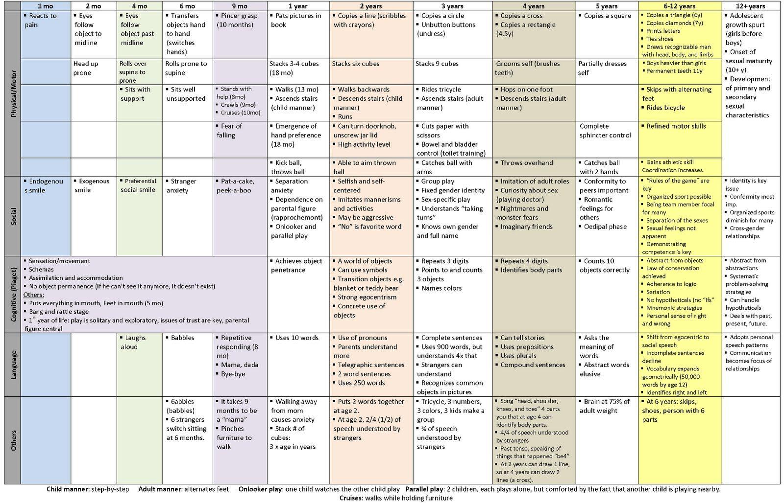 Peds Developmental Milestones Chart Repinned By