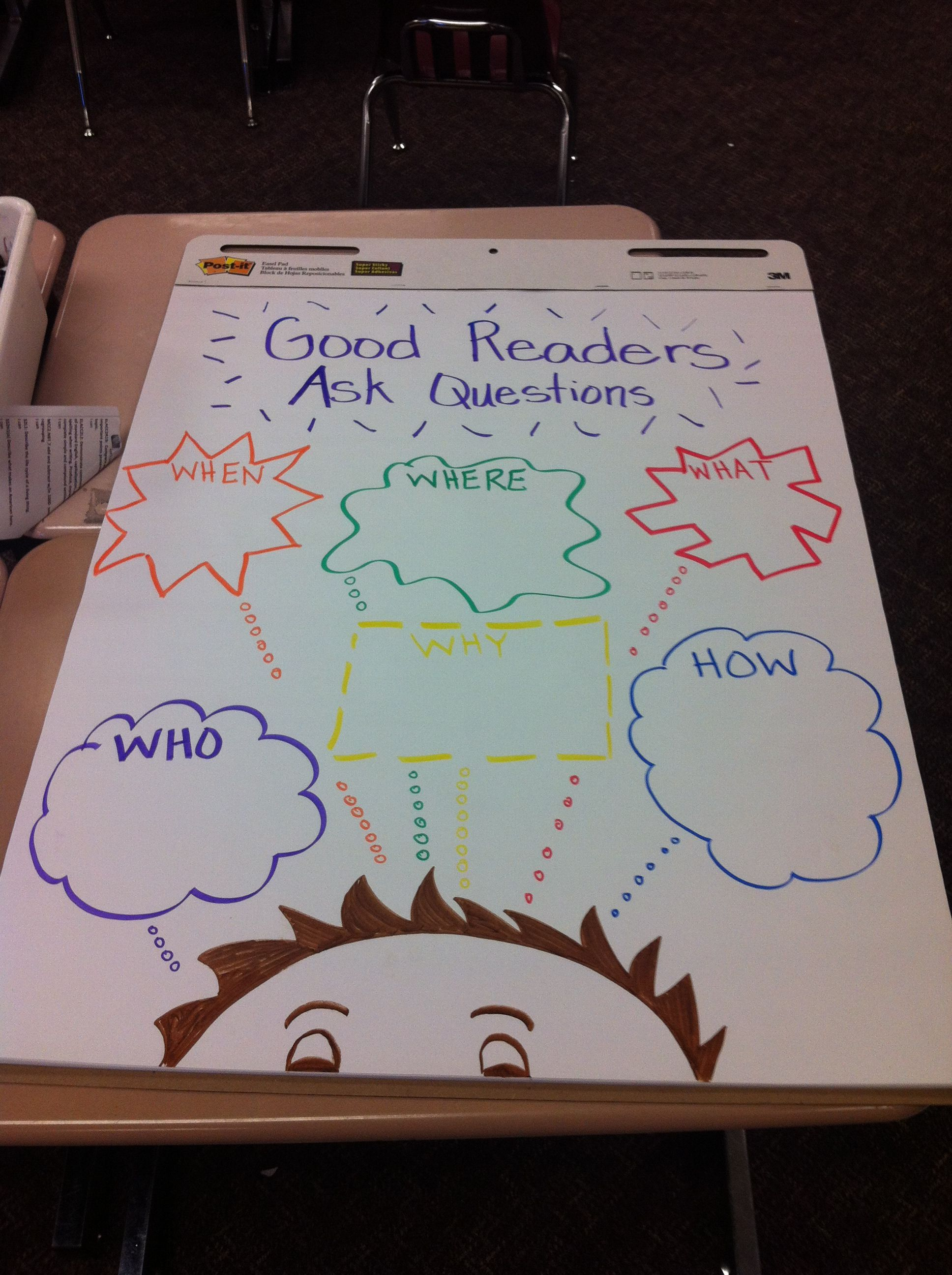 Second Grade Anchor Chart For The 5 W S Great To Use With