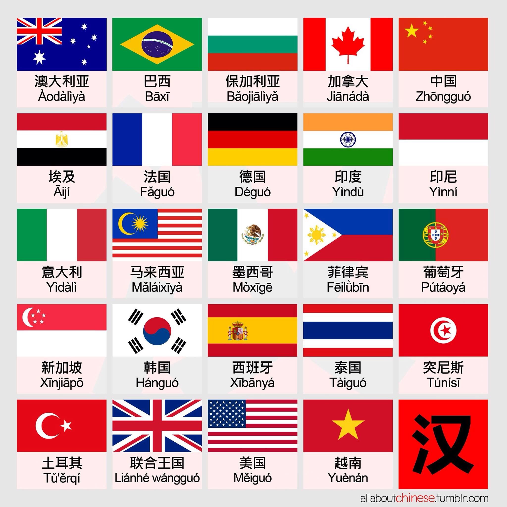Learn Country Names And Flags