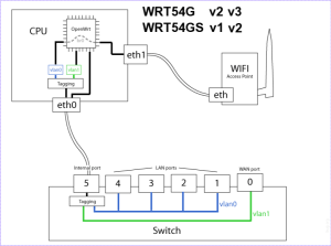 System architecture diagram of Linksys WRT54G wireless