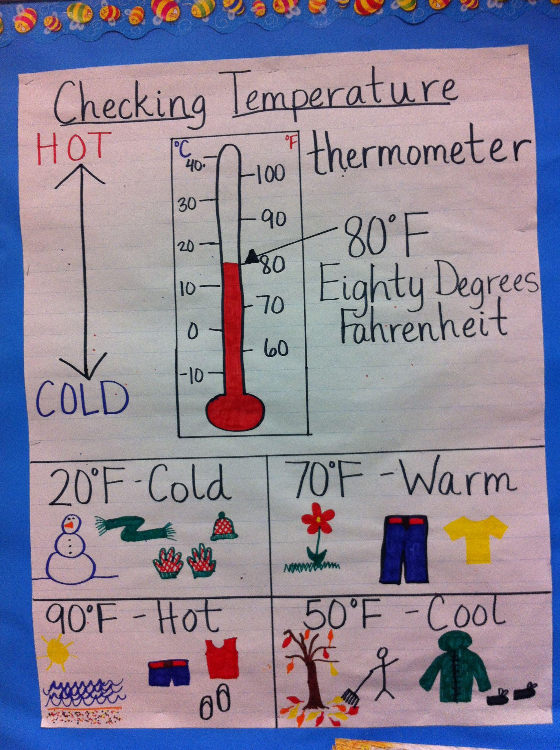 Checking Temperature Anchor Chart