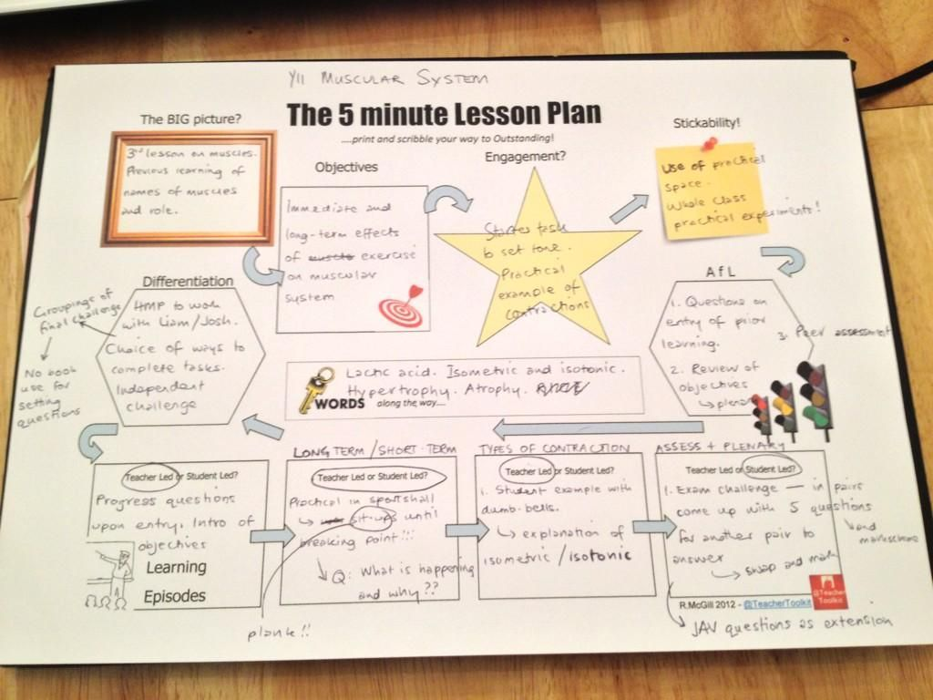 The 5 Minute Lesson Plan Planning Without Planning Ha Ha