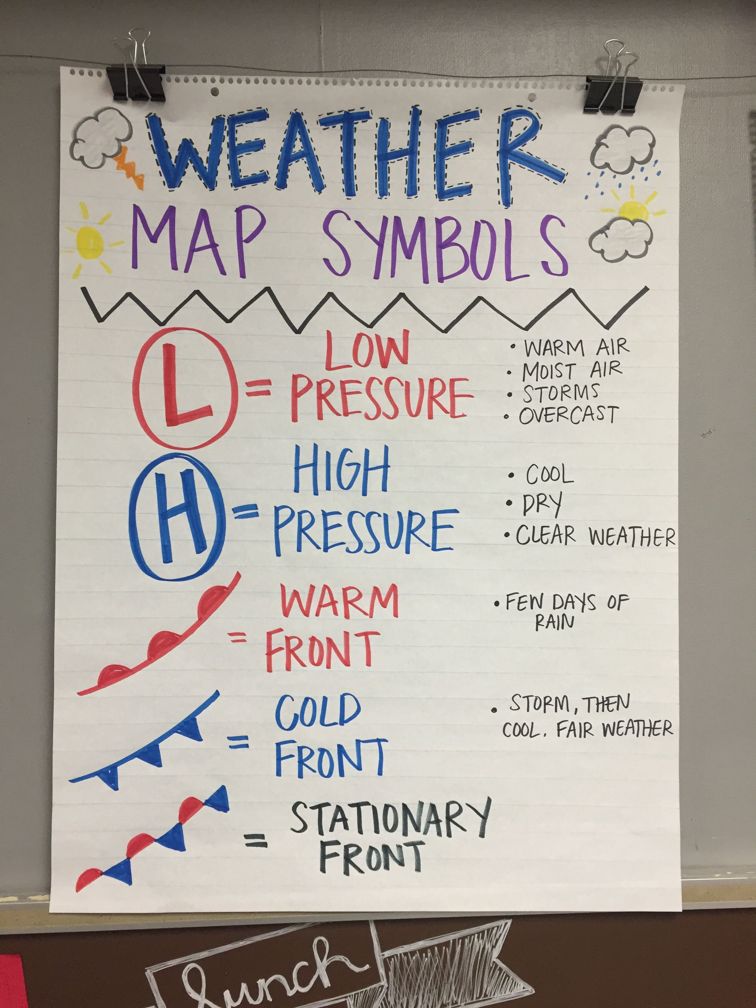 Weather Map Symbol Anchor Chart