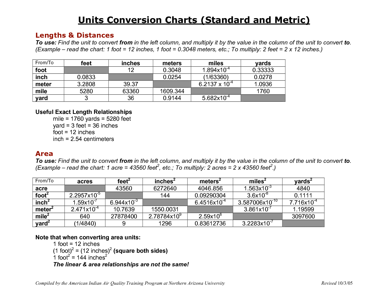 Printable Metric Conversion Table