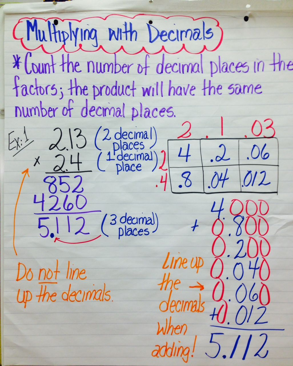 Dividing Decimals Anchor Chart