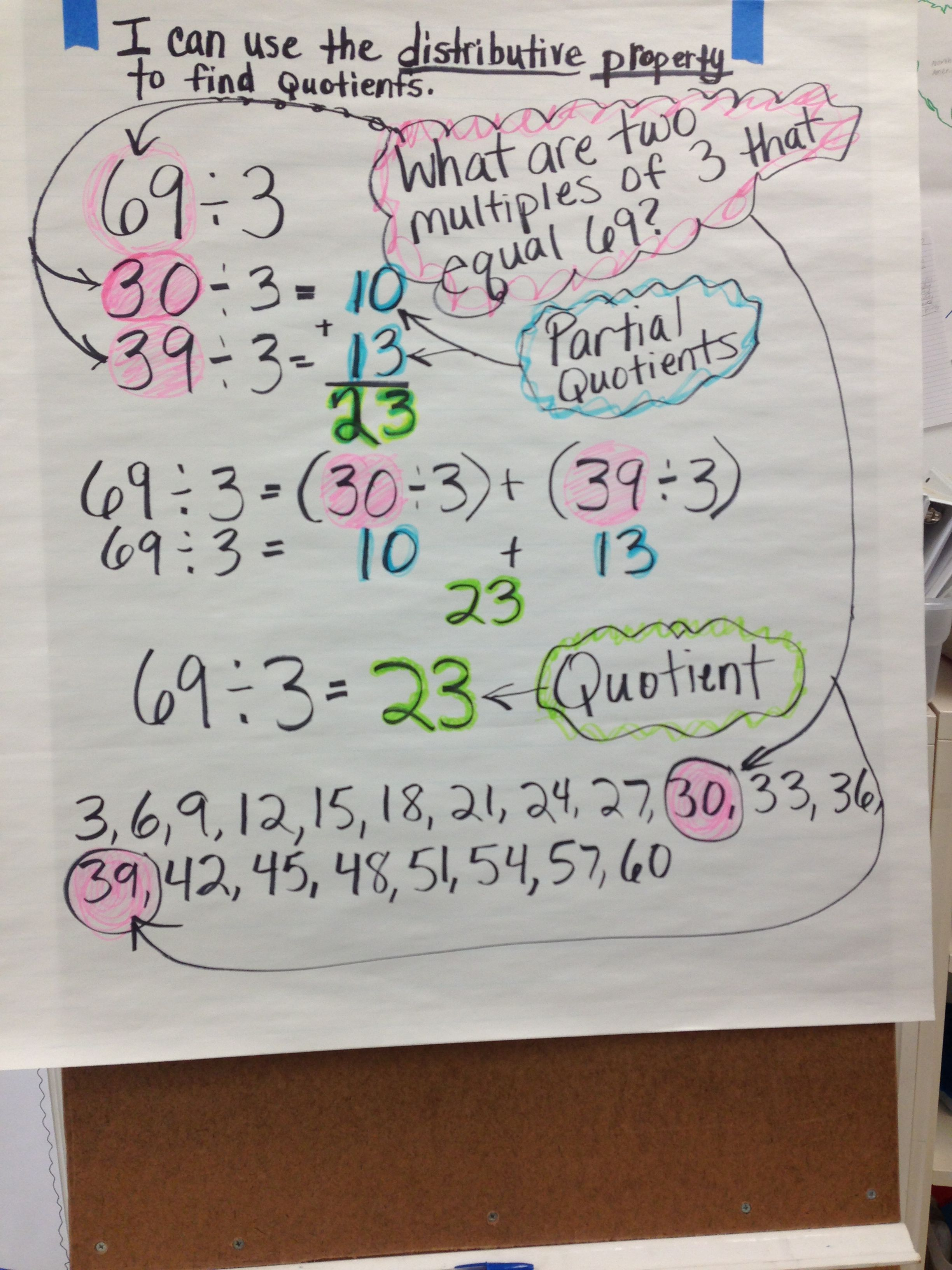 Anchor Chart For Finding The Quotient Using The Distributive Property Division