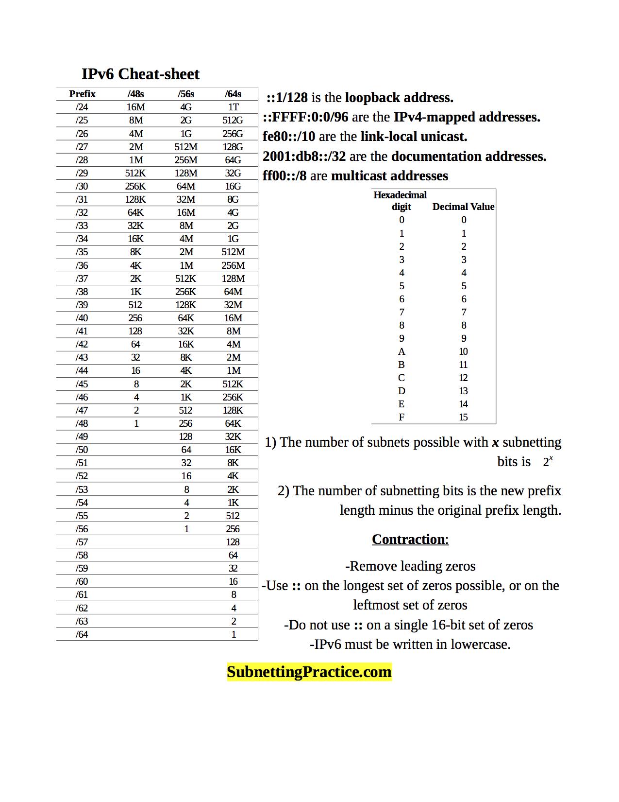 Ipv6 Subnetting Cheat Sheet