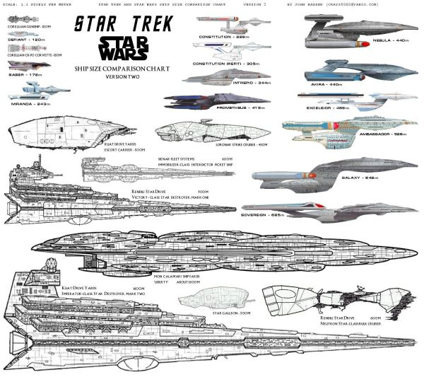 Star Trek Star Wars Ship size chart Science fiction