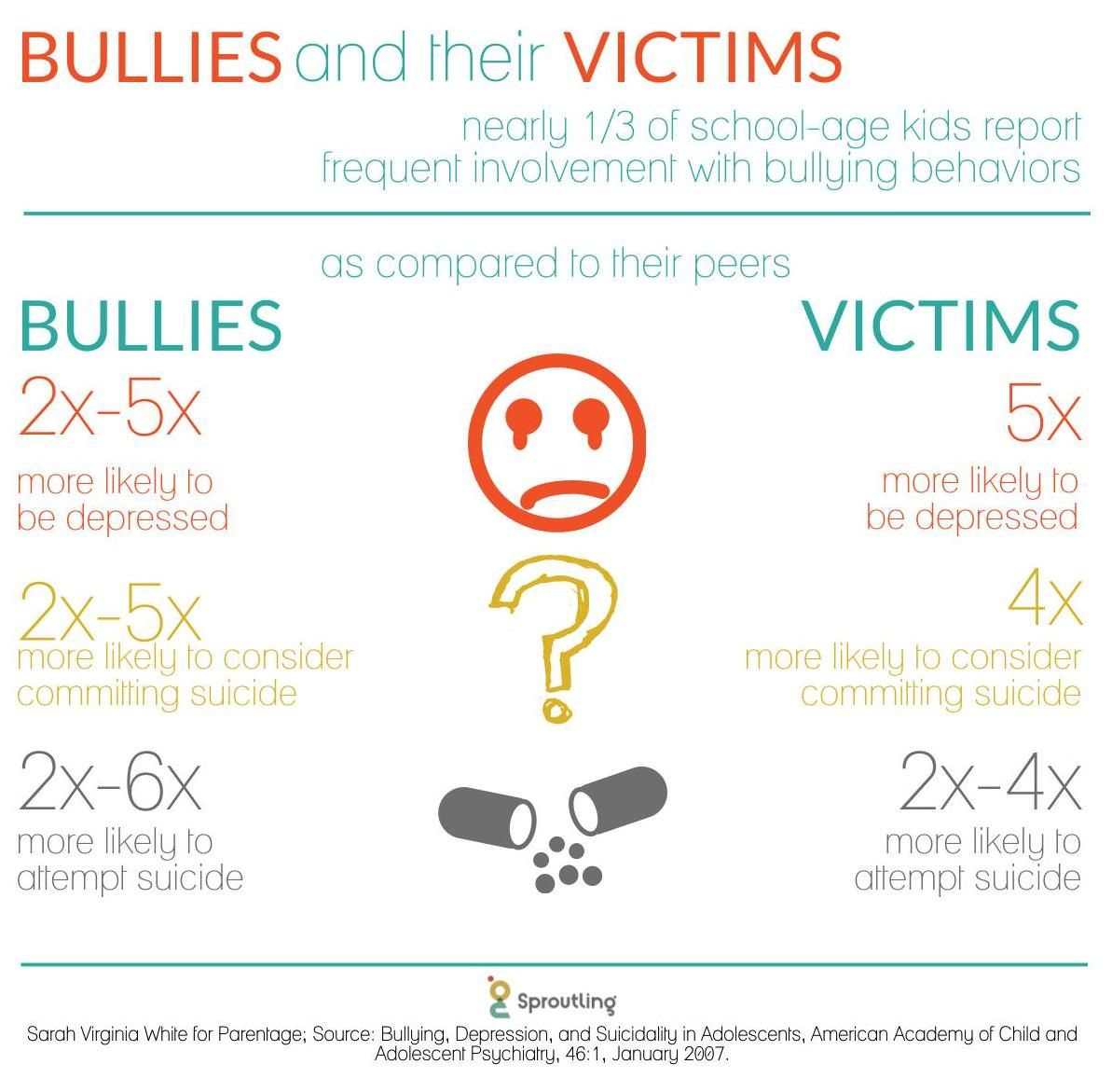 Bullying Effects Graph