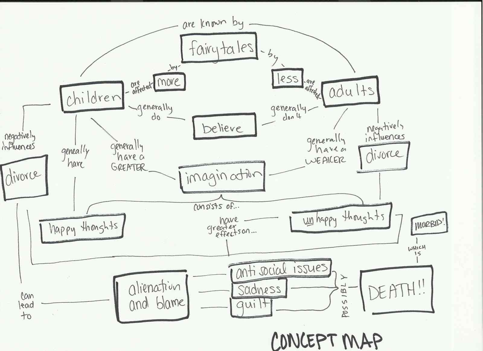Writer S Toolbox Concept Map