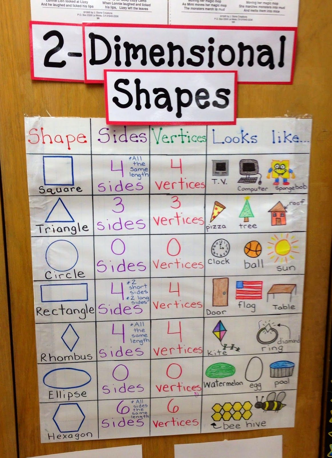 1 6a Au Nce First Grade Behavior Classify 2 Dimensional Shapes Using Informal Geometric