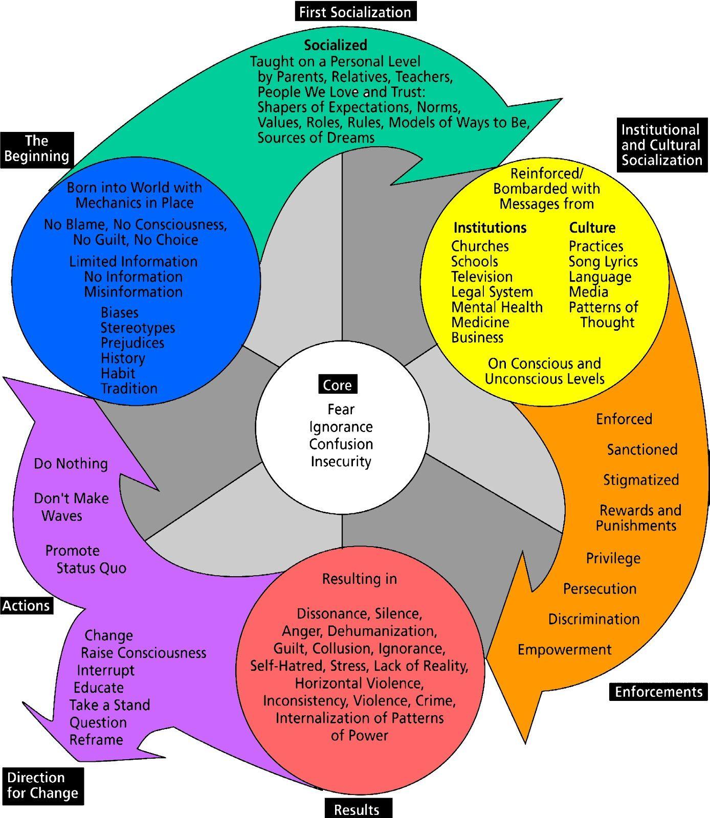 Cycles Of Socialization Harro