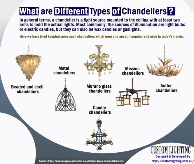 What Are Diffe Types Of Chandeliers Infographic