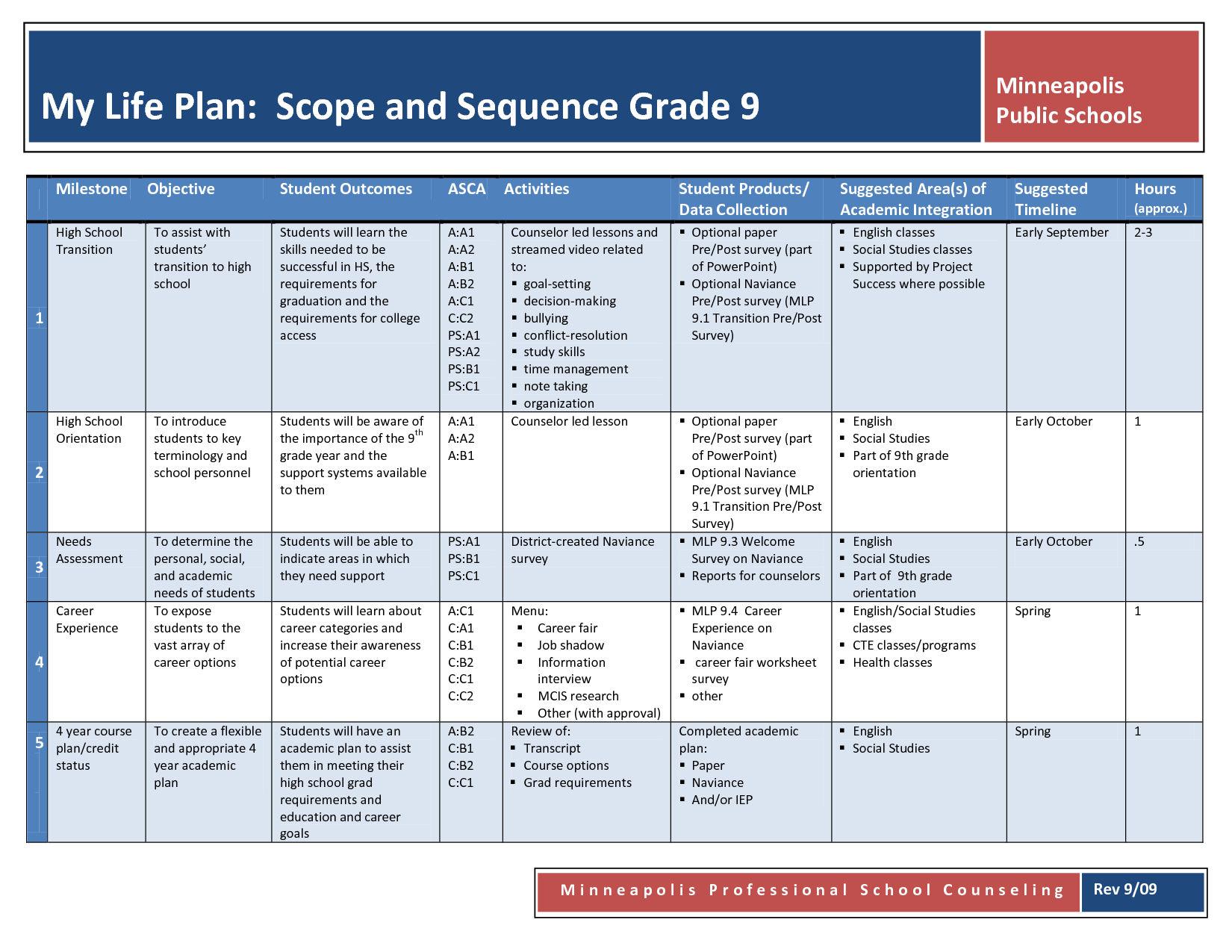 Counselling Timeline Template
