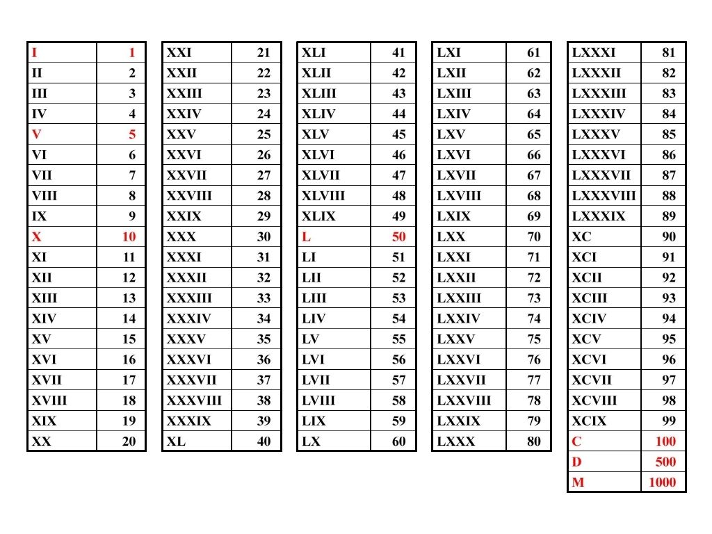 Roman Numerals Hs