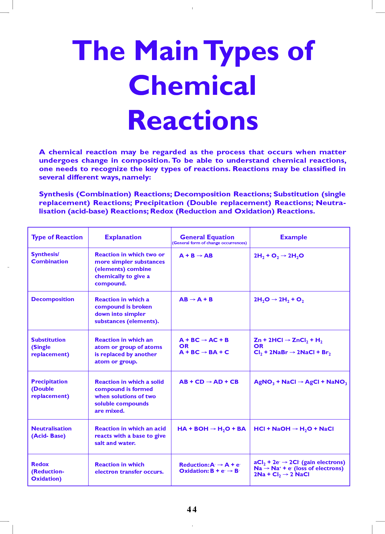 Order Essay Online Cheap Classes Of Chemical Reactions