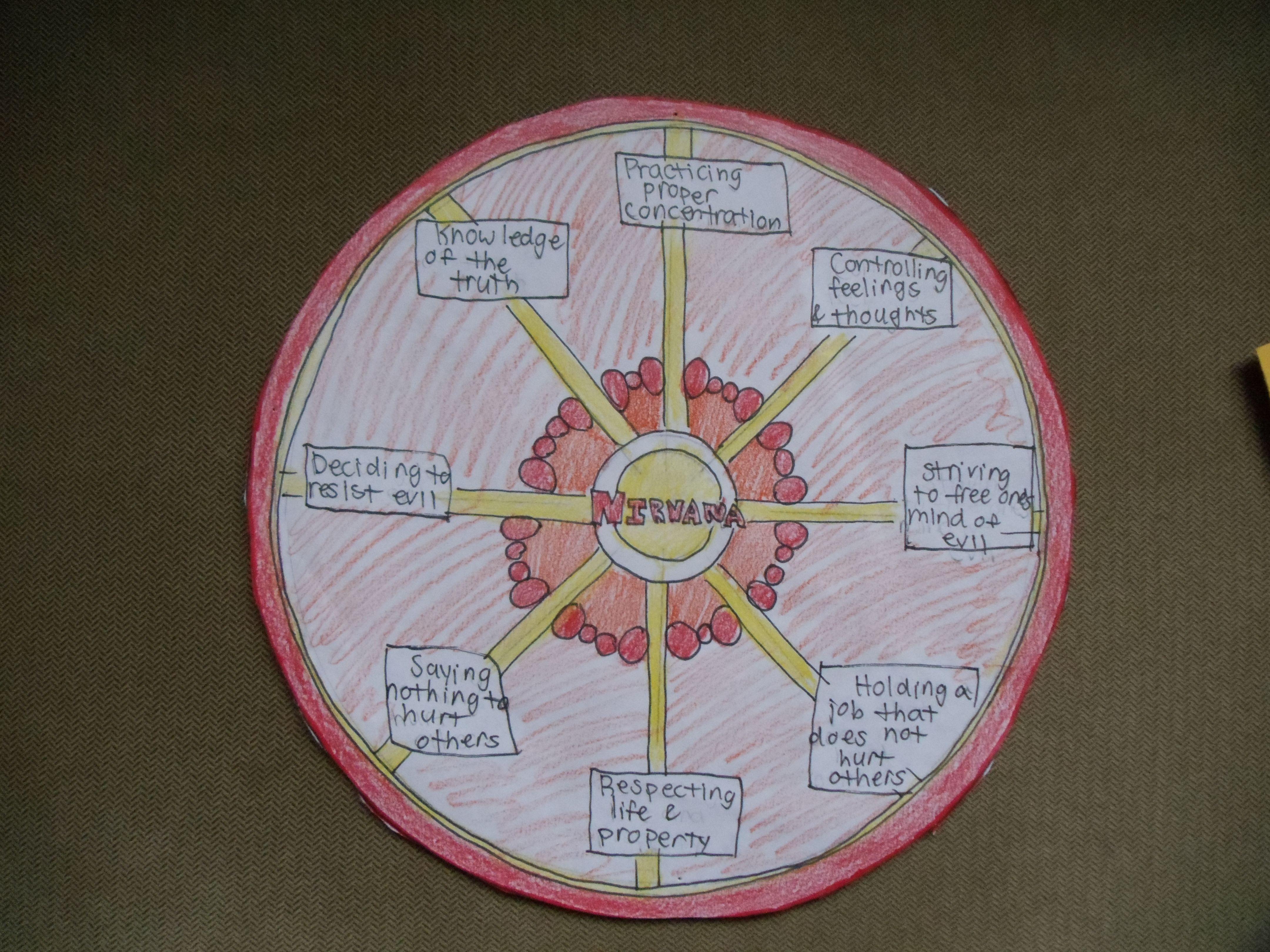 Eightfold Path Amp Buddhism
