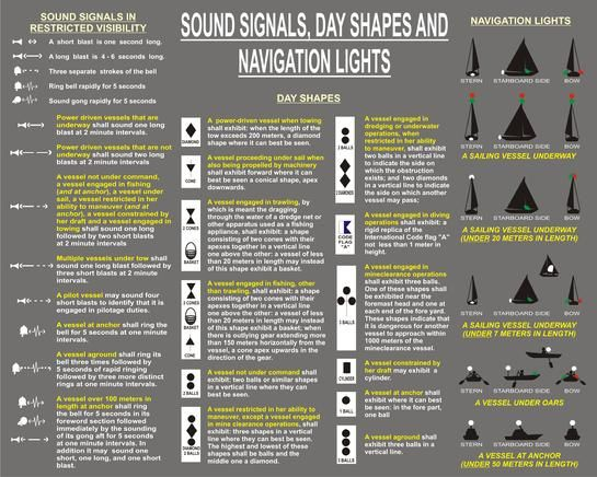 SOUND SIGNALS, DAY SHAPES AND NAVIGATION LIGHTS