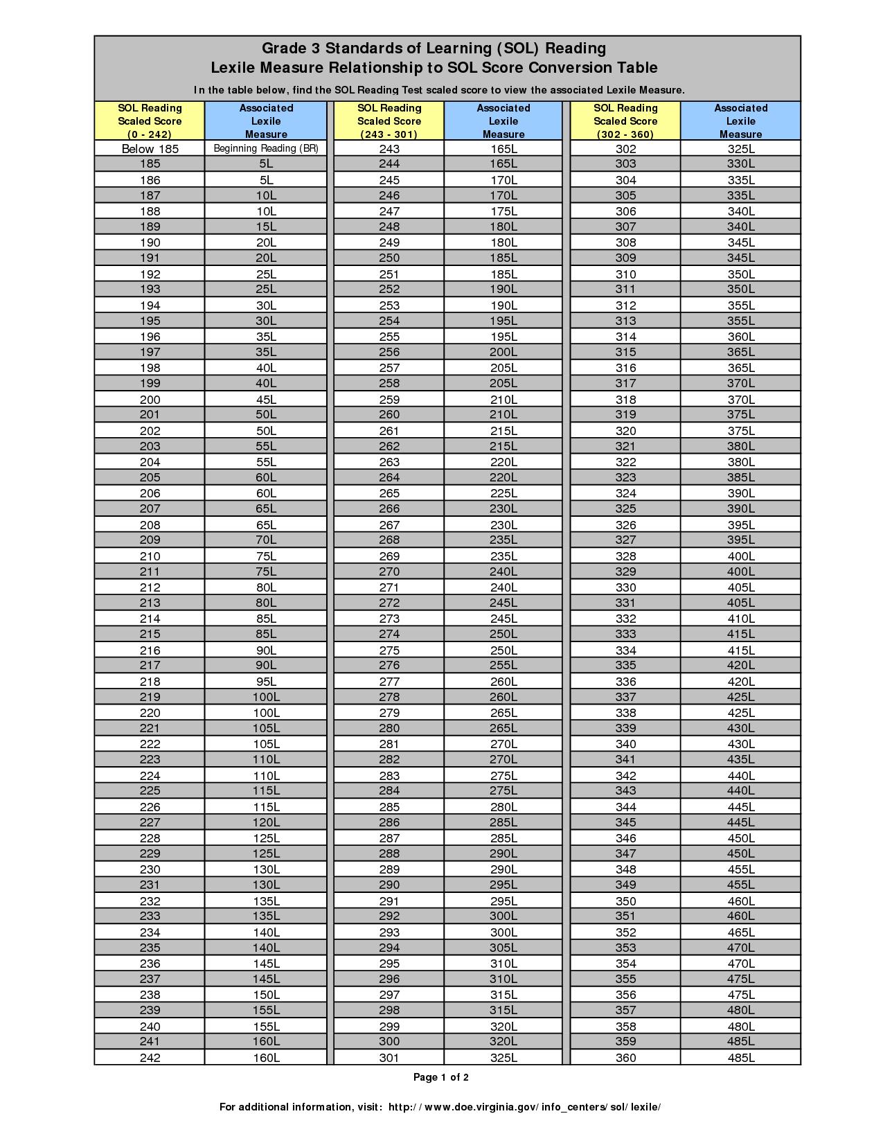 Grade Charts